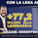 Grimoldi, grazie al governo del cambiamento +77 milioni in Lombardia